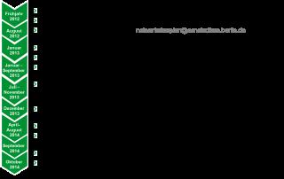Planungsprozess NVP 2014-2018