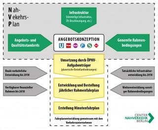 Nahverkehrsplan: Angebotskonzept und Umsetzung