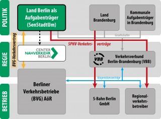 ÖPNV-Organisation im Land Berlin: Zusammenarbeit der Akteure