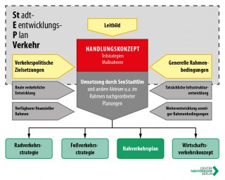 Überblick: Planungsinstrumente im Land Berlin