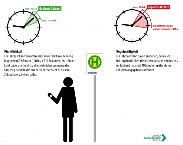 Pünktlichkeit und Regelmäßigkeit - Die Sicht des Fahrgasts