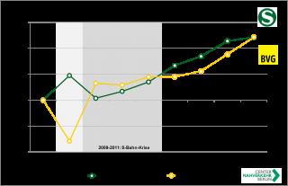 Entwicklung der Fahrgastzahlen 2007-2015