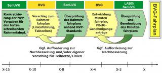 Abstimmungsprozess bei der jährlichen Fahrplanbestellung