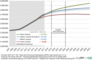 Wachsende Stadt: Szenarien der Bevölkerungsentwicklung