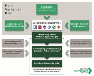 Nahverkehrsplan - Angebotskonzeption und Umsetzung