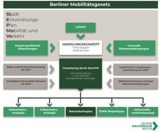 Planungsinstrumente im Land Berlin