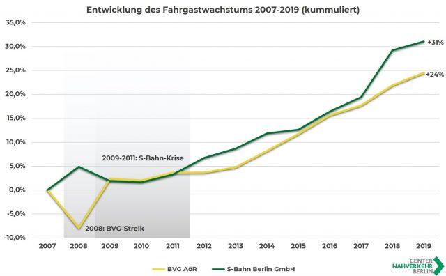 Das Bild zeigt die Entwicklung des Fahrgastwachstums bei der BVG und der S-Bahn Berlin von 2007 bis 2019