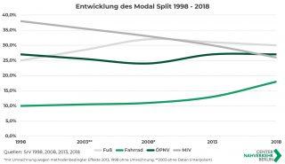 Die Grafik zeigt die Entwicklung des Modal Split für von 1998 bis 2018 in Berlin.